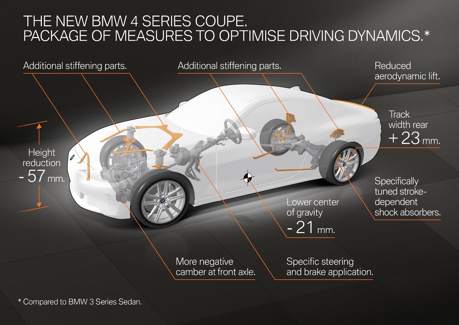 Nové BMW radu 4 Coupé dostane športovejší podvozok lUJiSixMPg bmw-4-coupe-25